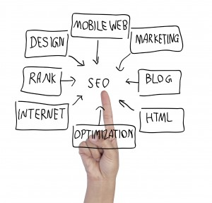 What Is SEO, And How Can I Do It?